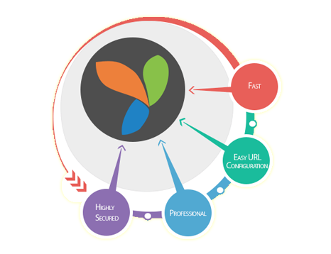 Features of Yii Framework