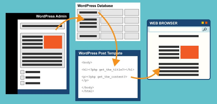 how-does-WordPress-work-Database